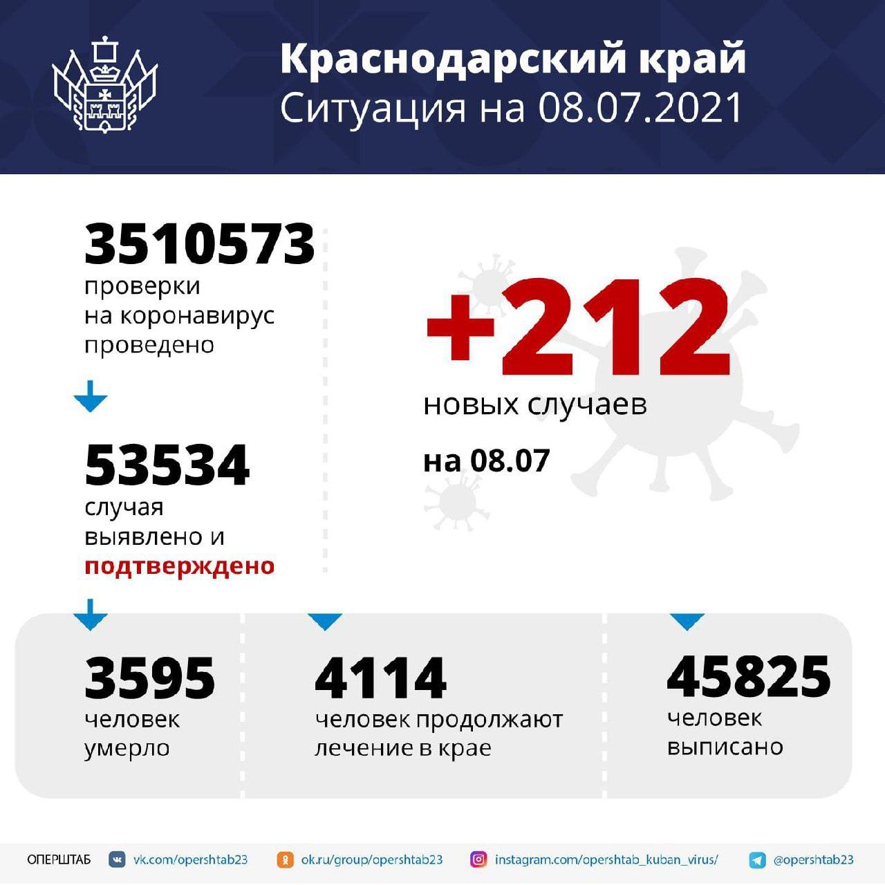В регионе за сутки выявили 212 случаев коронавируса...
