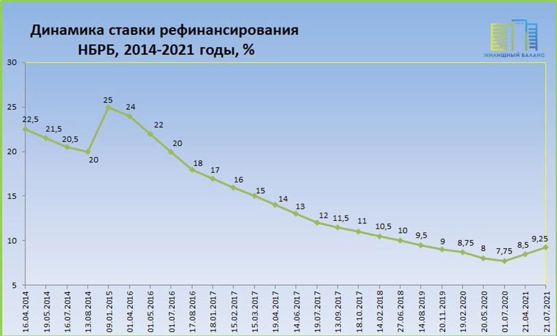 Ставка рефинансирования НБРБ в 2014-2021 годах
